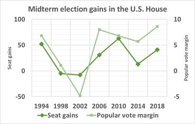 Historical mid-term seat gains in the House of Representatives for the party not holding the presidency