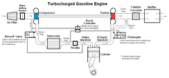 Illustration of typical component layout in a production turbocharged petrol engine.