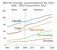 Infographic of world energy consumption by fuel.