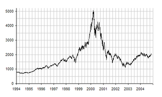 Chart of the NASDAQ-100 between 1994 and 2004, including the dot-com bubble