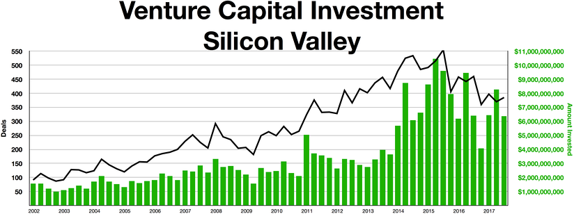 Silicon Valley venture capital investment, 2002-2017.