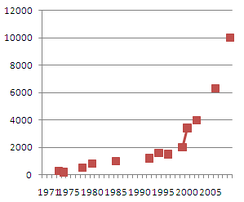Number of Conservative Political Action Conference attendees over time