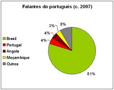 Percentage of worldwide Portuguese speakers per country.
