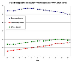 Fixed telephone lines per 100 inhabitants: 1997–2007