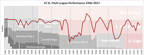 Historical chart of St Pauli league performance after WWII