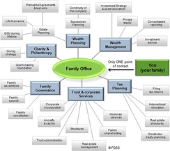 Chart of family office services