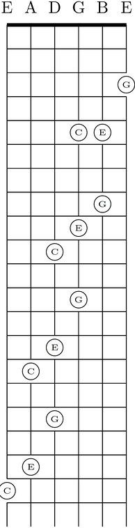 In standard tuning, the C-major chord has three shapes because of the irregular major-third between the G- and B-strings.