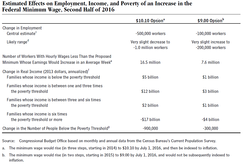 CBO table illustrating projections of the effects of minimum wage increases on employment and income, under two scenarios