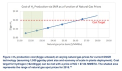 H2 production cost ($-gge untaxed) at varying natural gas prices