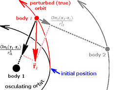 Cowell's method. Forces from all perturbing bodies (black and gray) are summed to form the total force on body i (red), and this is numerically integrated starting from the initial position (the epoch of osculation).