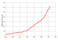Coal Production in India, with a 1959-2020 axis (appears to end at 2012)