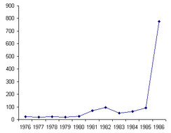 Inflation in retail prices in Vietnam since unification until the 6th National Congress in 1986