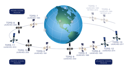 Location of TDRS as of March 2019