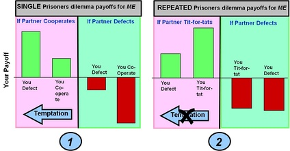Payoffs in two varieties of prisoner's dilemma game Prisoner's dilemma: co-operate or defect Payoff (temptation in defecting vs. co-operation) > Payoff (mutual co-operation) > Payoff(joint defection) > Payoff(sucker co-operates but opponent defects)