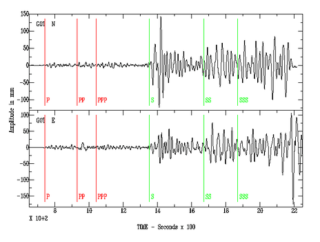 Typical seismogram. The compressive P-waves (following the red lines) – essentially sound passing through rock – are the fastest seismic waves, and arrive first, typically in about 10 seconds for an earthquake around 50 km away. The sideways-shaking S-waves (following the green lines) arrive some seconds later, traveling a little over half the speed of the P-waves; the delay is a direct indication of the distance to the quake. S-waves may take an hour to reach a point 1000 km away. Both of these are body-waves, that pass directly through the earth's crust. Following the S-waves are various kinds of surface-waves – Love waves and Rayleigh waves – that travel only at the earth's surface. Surface waves are smaller for deep earthquakes, which have less interaction with the surface. For shallow earthquakes – less than roughly 60 km deep – the surface waves are stronger, and may last several minutes; these carry most of the energy of the quake, and cause the most severe damage.