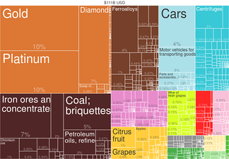 South Africa Export Treemap by Product (2014) from Harvard Atlas of Economic Complexity