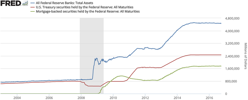 Federal Reserve total assets, treasuries, and mortages