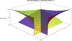 Harmonic Means for Beta distribution Purple=H(X), Yellow=H(1-X), smaller values alpha and beta in front