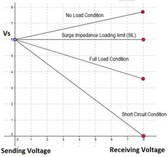 Voltage on sending and receiving ends for lossless line