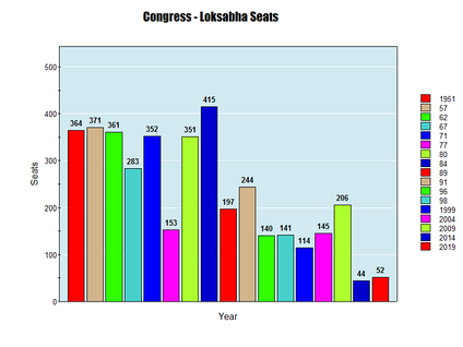 INC Loksabha Seats all time