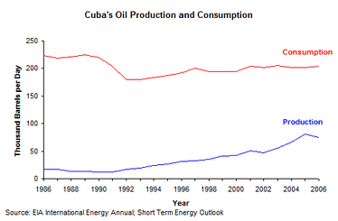 Cuban oil production and consumption