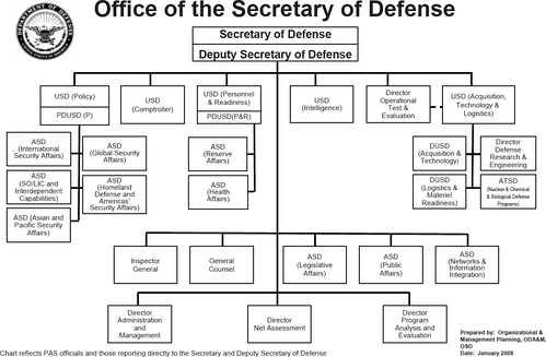 2008 Office of the Secretary of Defense Structure.