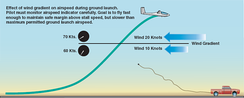 Glider ground launch affected by wind shear.