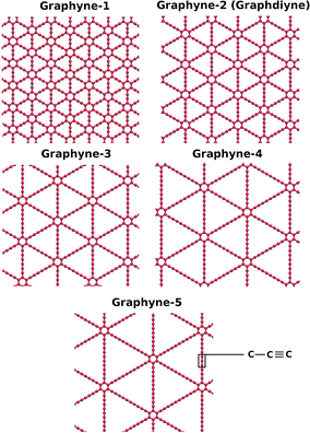 Graphyne-n varieties, where n indicates the number of carbon-carbon triple bonds in a link between two adjacent hexagons. Graphyne is graphyne-1; graphdiyne is graphyne-2.