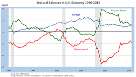 Sectoral financial balances in U.S. economy 1990–2012. By definition, the three balances must net to zero. Since 2009, the U.S. capital surplus and private-sector surplus have driven a government budget deficit.