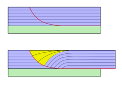 Listric fault (red line)