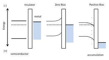 Figure 2: Schematic of band-bending in the TFT device model.