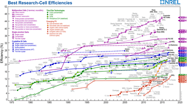 Reported timeline of solar cell energy conversion efficiencies since 1976 (National Renewable Energy Laboratory)