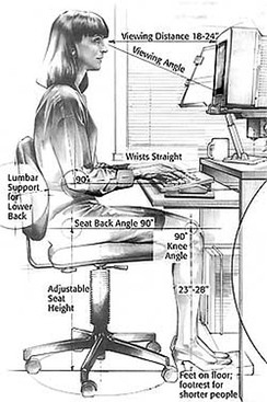 Proper ergonomic design of computer keyboard desks is necessary to prevent repetitive strain injuries, which can develop over time and can lead to long-term disability.[51]  Research suggests that the upright position formerly advocated can lead to degenerative disc disease, and that a 45 degree reclined position is healthier.[52]
