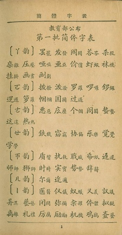 The first batch of Simplified Characters introduced in 1935 consisted of 324 characters.