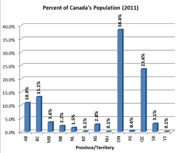 Canada's population from the 2011 census by province and territory