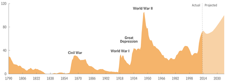 US federal debt held by the public as a percentage of GDP, from 1790 to 2013.[350]