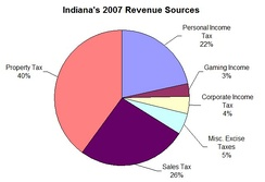 2007 sources of Indiana's revenue