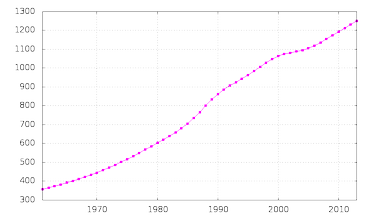 Swaziland's population in thousands (1961–2013)