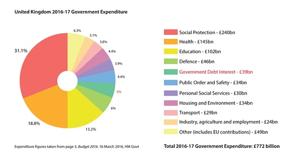 UK central government expenditure, 2016-17. Social protection includes pensions and welfare.[197]
