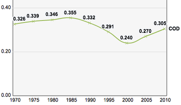 DR Congo's Human Development Index scores, 1970–2010.