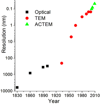 Evolution of spatial resolution achieved with optical, transmission (TEM) and aberration-corrected electron microscopes (ACTEM).[21]