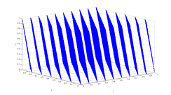 Three-dimensional plot of 100,000 values generated with RANDU. Each point represents 3 consecutive pseudorandom values. It is clearly seen that the points fall in 15 two-dimensional planes.
