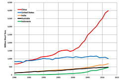 Coal production trends 1980-2012 in the top five coal-producing countries (US EIA)