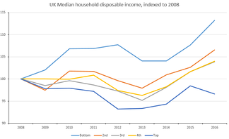 UK median household disposable income by income group for 2008-2016, indexed to 2008[137]