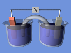 A voltaic cell for demonstration purposes. In this example the two half-cells are linked by a salt bridge that permits the transfer of ions.