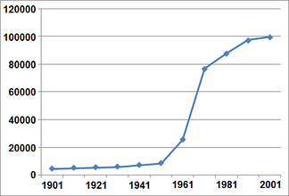 Graph of population growth in Crawley 1901–2001. Horizontal axis: year. Vertical axis: population.