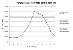 Yangtze River flow rate comparing to the dam intake capacity