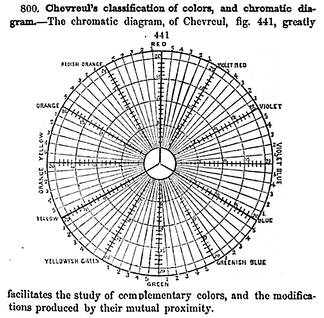 "Chevreul's 1855 ""chromatic diagram"" based on the RYB color model, showing complementary colors and other relationships"