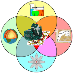Mineralogy is a mixture of chemistry, materials science, physics and geology.