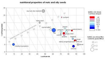 A graph detailing the nutritional properties of nuts and oily seeds.